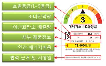 에너지 소비효율 등급 라벨 및 표시정보. 자료 한국소비자원