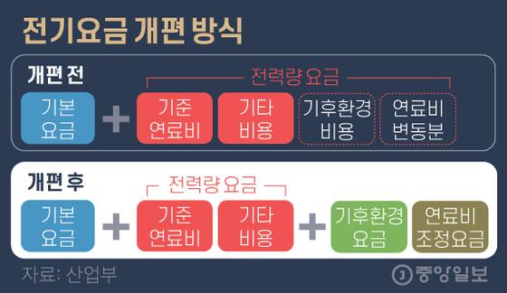 전기요금 개편 방식. 그래픽=김영옥 기자 yesok@joongang.co.kr