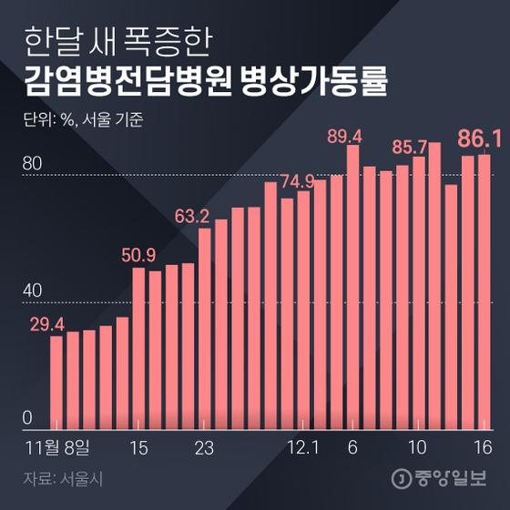 한달 새 폭증한 감염병전담병원 병상가동률. 그래픽=김은교 kim.eungyo@joongang.co.kr