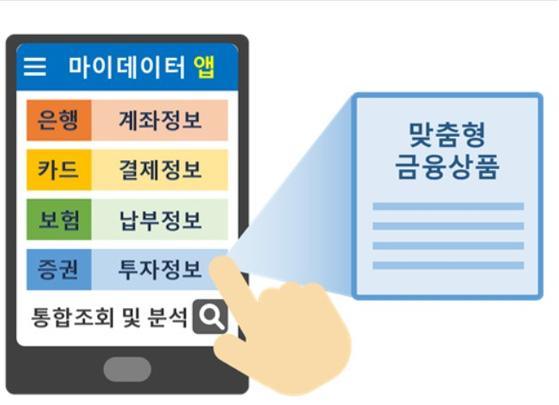 마이데이터 서비스가 도입되면 흩어져 있는 개인신용정보를 한 번에 확인하고 통합 분석이 가능해진다. [금융위원회]