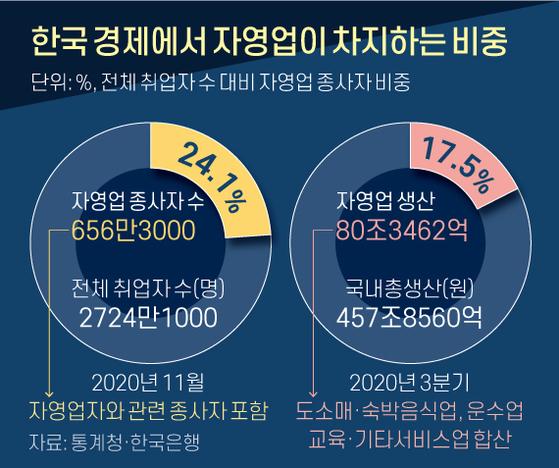 한국 경제에서 자영업이 차지하는 비중. 그래픽=신재민 기자 shin.jaemin@joongang.co.kr