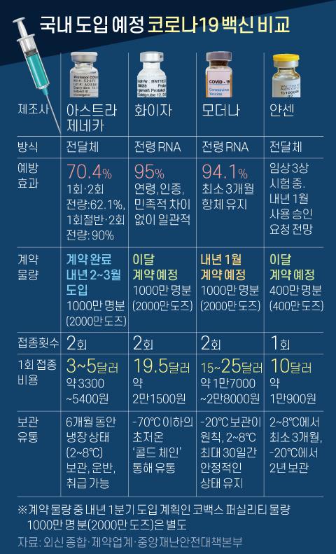 국내 도입 예정 코로나19 백신 비교(4종). 그래픽=신재민 기자 shin.jaemin@joongang.co.kr