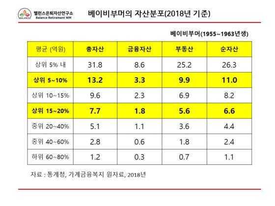 베이비부머의 자산분표(2018년). [자료 김진영]