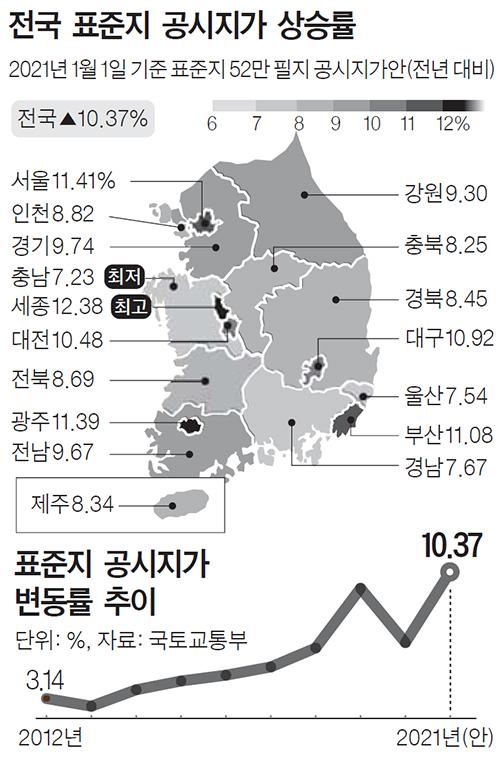 전국 표준지 공시지가 상승률