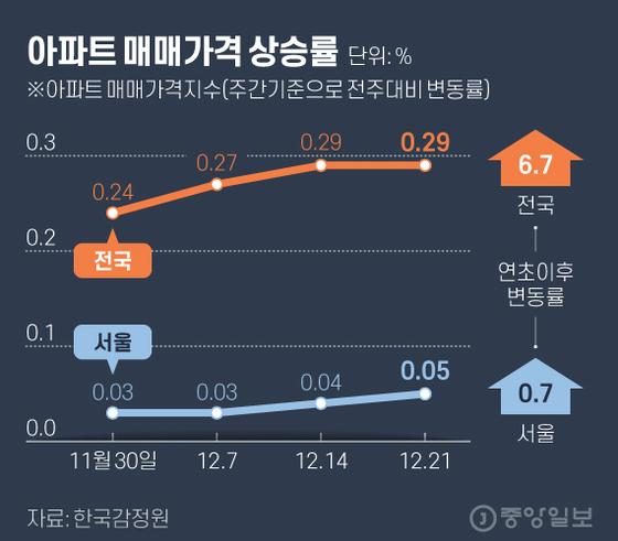 아파트 매매가격 상승률. 그래픽=김현서 kim.hyeonseo12@joongang.co.kr