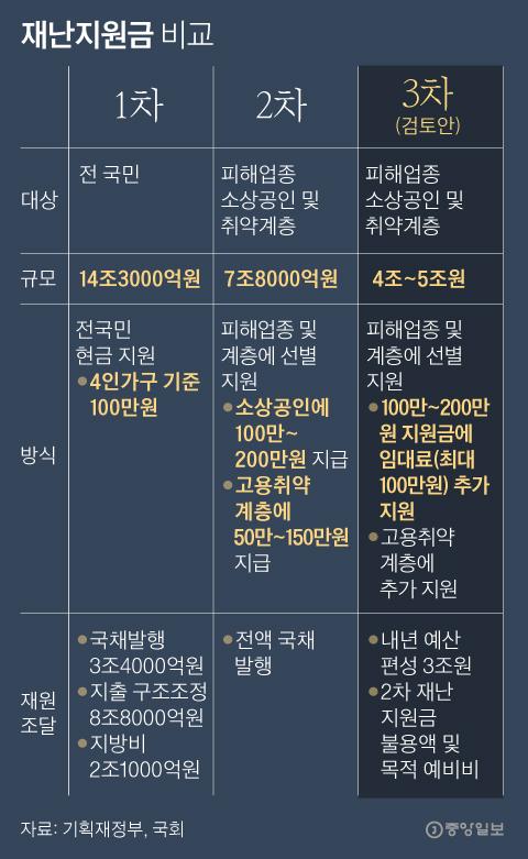 재난지원금 비교. 그래픽=박경민 기자 minn@joongang.co.kr