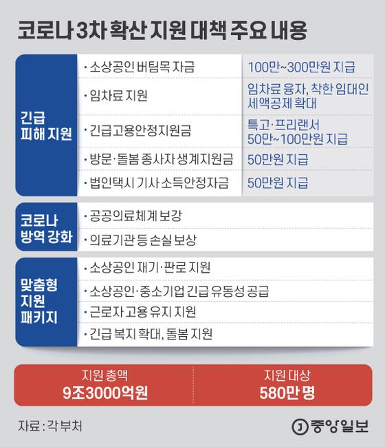 코로나 3차 확산 지원 대책 주요 내용. 그래픽=김은교 kim.eungyo@joongang.co.kr