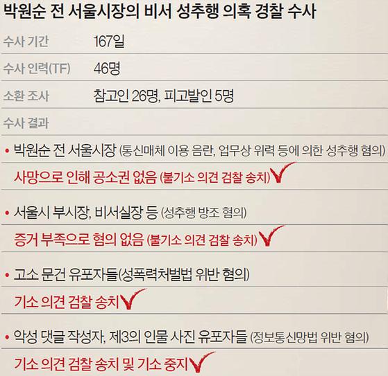 박원순 전 서울시장의 비서 성추행 의혹 경찰 수사