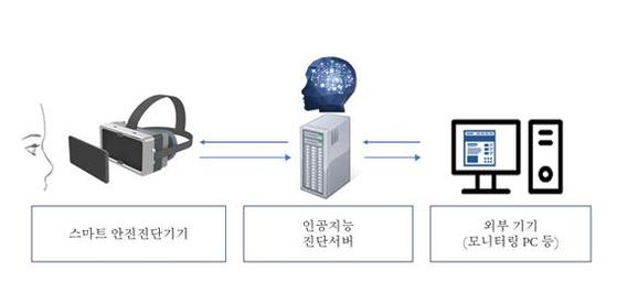 삼육대 진석 교수 'AI로 이석증 진단' 스마트 의료기기 개발 나선다