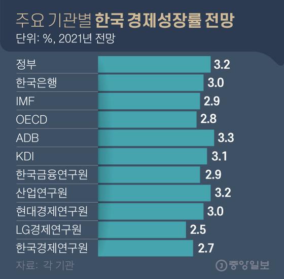 주요 기관별 한국 경제성장률 전망. 그래픽=김영옥 기자 yesok@joongang.co.kr