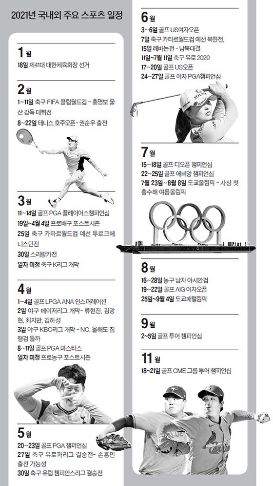 2021년 국내외 주요 스포츠 일정