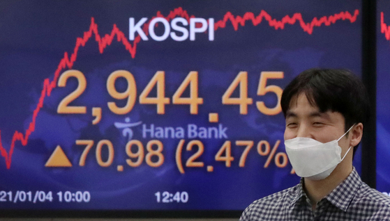 코스피 가 전 거래일 보다 70.98포인트(2.47%) 오른 2944.45에 마감한 4일 오후 서울 중구 하나은행 딜링룸 전광판의 모습. [뉴시스]