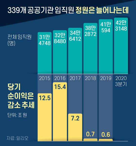 339개 공공기관 임직원 정원은 늘어나는데. 그래픽=신재민 기자 shin.jaemin@joongang.co.kr