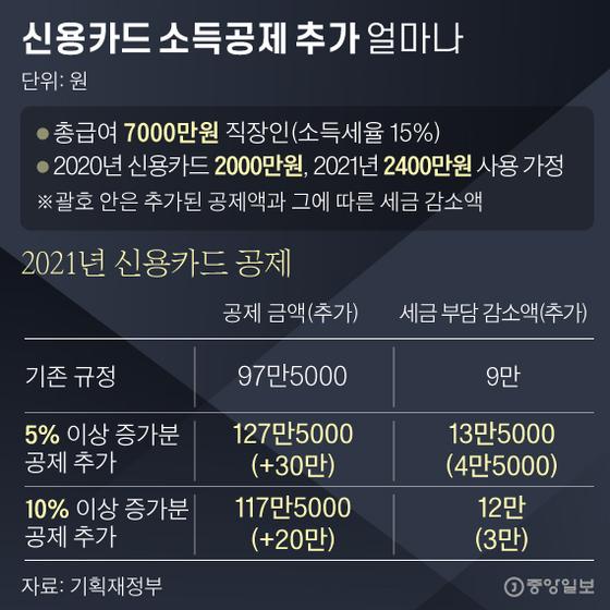 신용카드 소득공제 추가 얼마나. 그래픽=박경민 기자 minn@joongang.co.kr