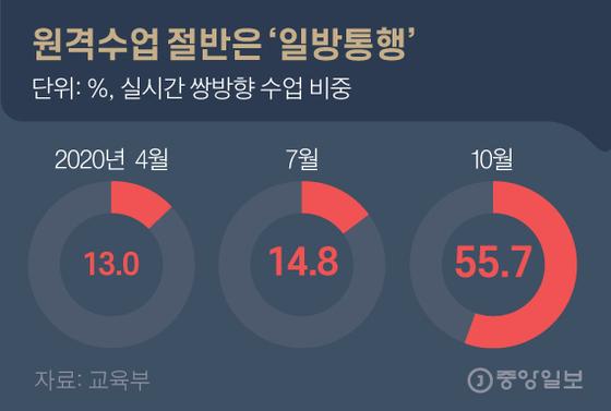 원격수업 절반은 '일방통행'. 그래픽=김영옥 기자 yesok@joongang.co.kr