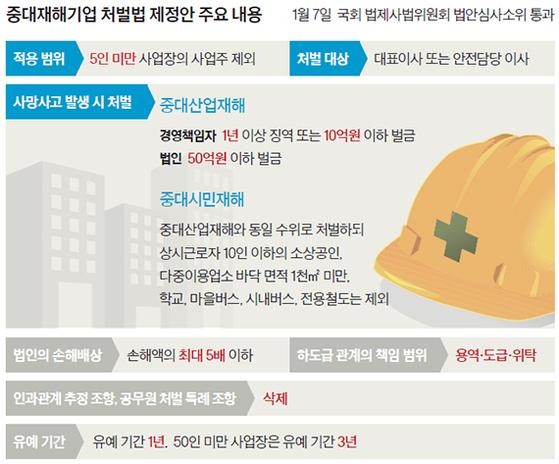 중대재해기업 처벌법 제정안 주요 내용