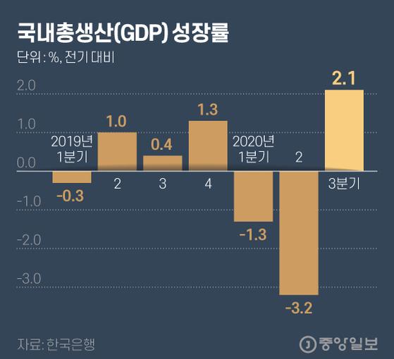 국내총생산(GDP) 성장률. 그래픽=김현서 kim.hyeonseo12@joongang.co.kr