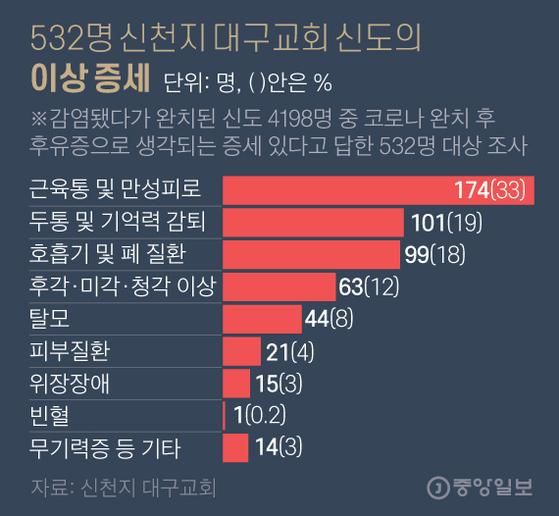 532명 신천지 대구교회 신도의 이상 증세. 그래픽=김영옥 기자 yesok@joongang.co.kr