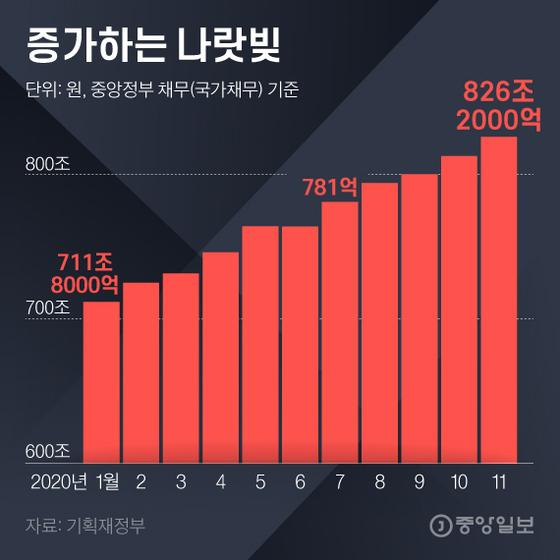 증가하는 나랏빚. 그래픽=김영희 02@joongang.co.kr