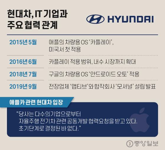 현대차, IT 기업과 주요 협력 관계. 그래픽=김현서 kim.hyeonseo12@joongang.co.kr