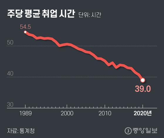 주당 평균 취업 시간. 그래픽=김현서 kim.hyeonseo12@joongang.co.kr