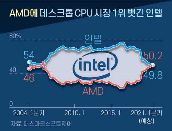 AMD에 데스크톱 CPU 시장 1위 뺏긴 인텔. 그래픽=신재민 기자 shin.jaemin@joongang.co.kr