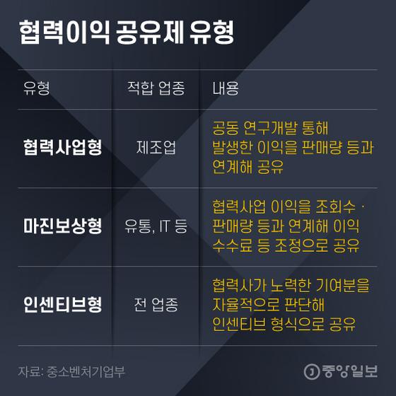 협력이익 공유제 유형. 그래픽=김영희 02@joongang.co.kr