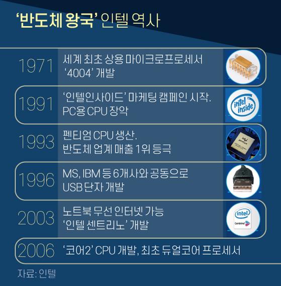 '반도체 왕국' 인텔 역사. 그래픽=신재민 기자 shin.jaemin@joongang.co.kr