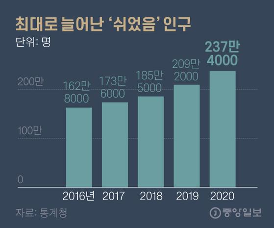 최대로 늘어난 '쉬었음' 인구. 그래픽=김영옥 기자 yesok@joongang.co.kr