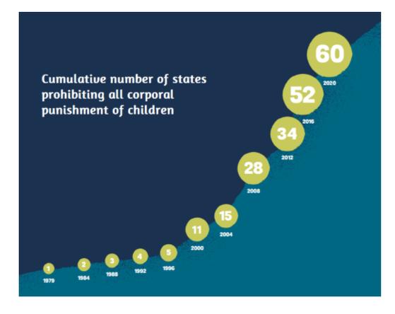 1979년 스웨덴이 가정체벌을 금지한 이래 2020년 7월 기준 체벌금지법을 도입한 나라는 60개국에 이른다. [아동 체벌 금지를 위한 글로벌 이니셔티브 홈페이지 캡처]