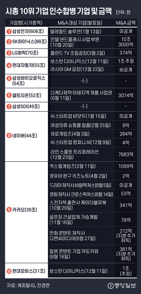 시총 10위 기업 인수합병 기업 및 금액. 그래픽=김은교 kim.eungyo@joongang.co.kr