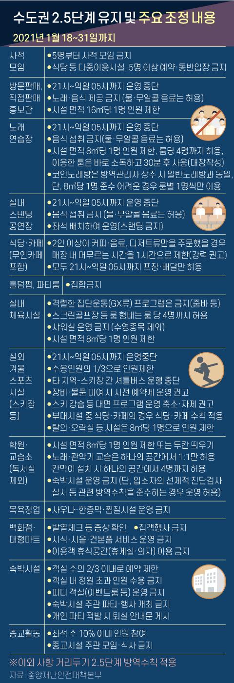 수도권 2.5단계 유지 및 주요 조정 내용. 그래픽=신재민 기자 shin.jaemin@joongang.co.kr