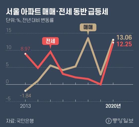 서울 아파트 매매·전세 동반 급등세. 그래픽=김현서 kim.hyeonseo12@joongang.co.kr