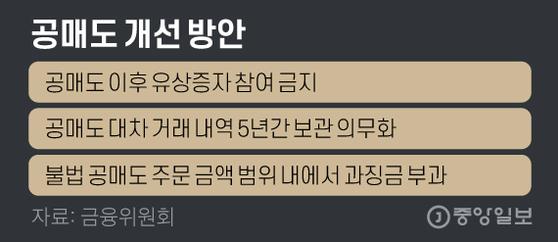 공매도 개선 방안. 그래픽=김영옥 기자 yesok@joongang.co.kr
