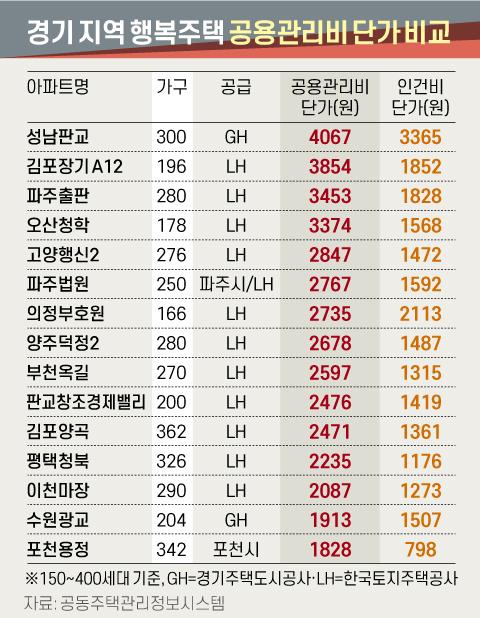 경기 지역 행복주택 2020년 10월 기준 공용관리비 단가 비교. 그래픽=신재민 기자 shin.jaemin@joongang.co.kr