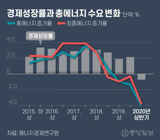 경제성장률과 총에너지 수요 변화. 그래픽=김현서 kim.hyeonseo12@joongang.co.kr