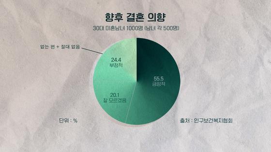 한국여성정책연구원에 따르면 설문조사 응답자(성인남녀 1000명) 중 24%가 '향후 결혼 의향'에 대해 '없는 편' 또는 '절대 없음'이라고 답했다. 이시은 인턴