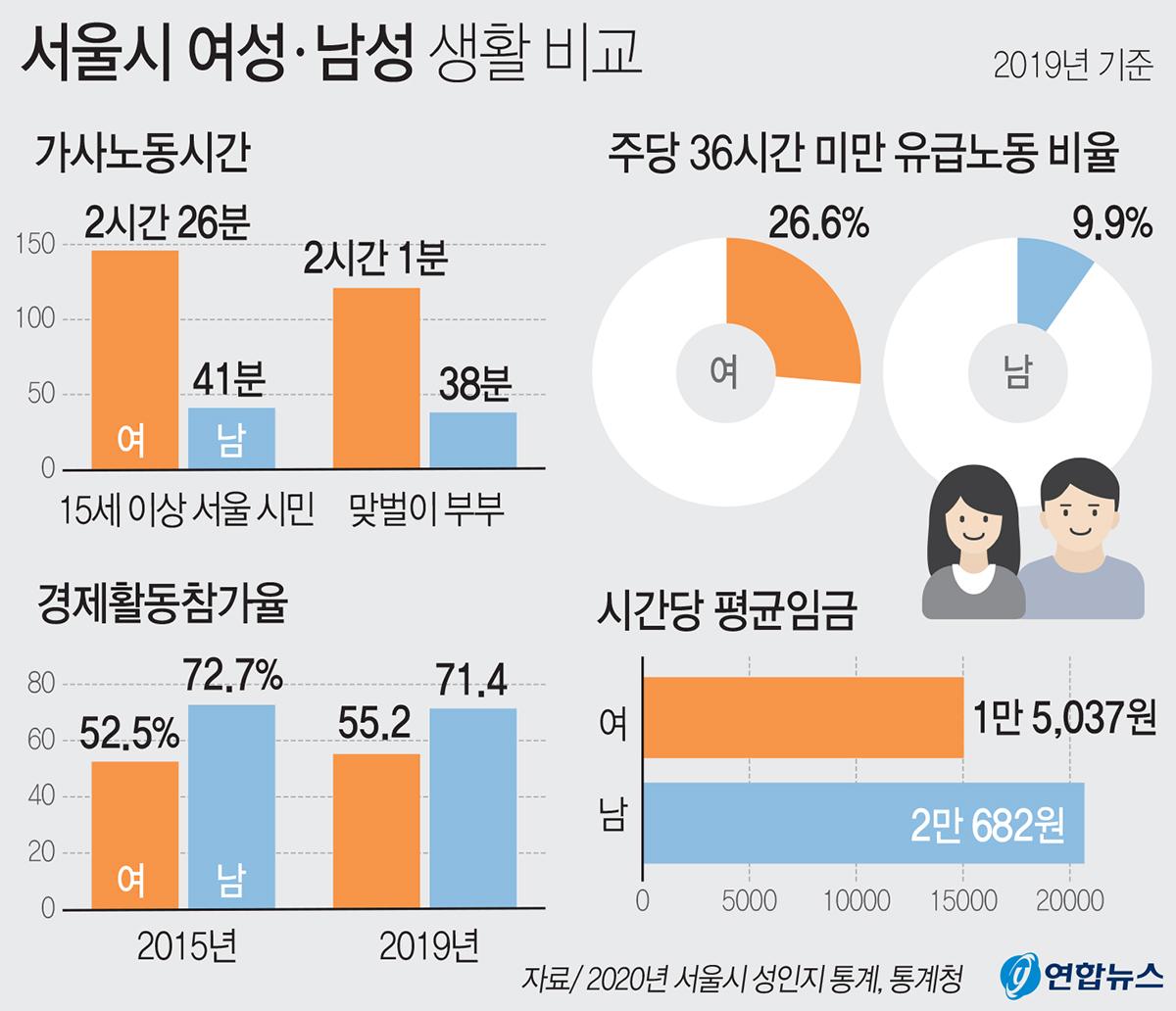 서울에 사는 여성들의 가사노동시간이 남성보다 3배 이상 긴 것으로 나타났다고 서울시가 19일 밝혔다. 연합뉴스