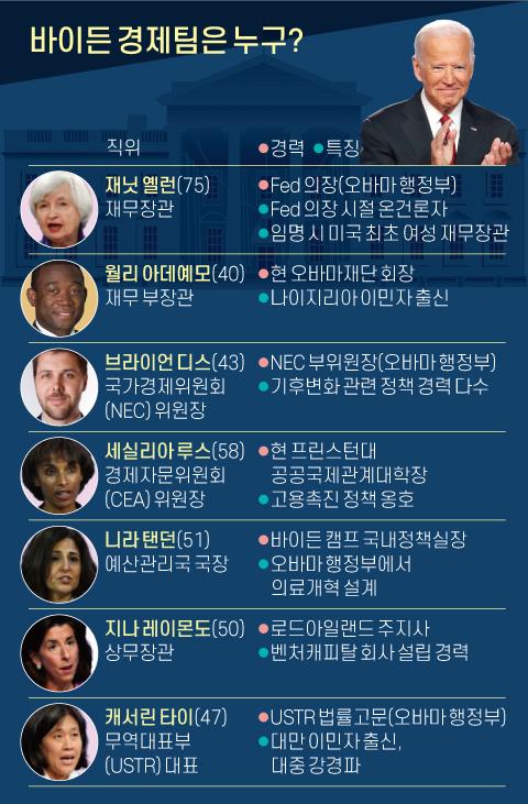 바이든 경제팀은 누구?. 그래픽=신재민 기자 shin.jaemin@joongang.co.kr