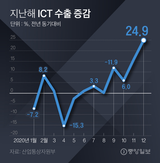 -15% 추락하다 25% 급증…ICT 수출 '코로나 대반전'
