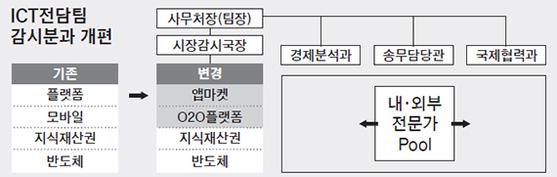 ICT전담팀 감시분과 개편