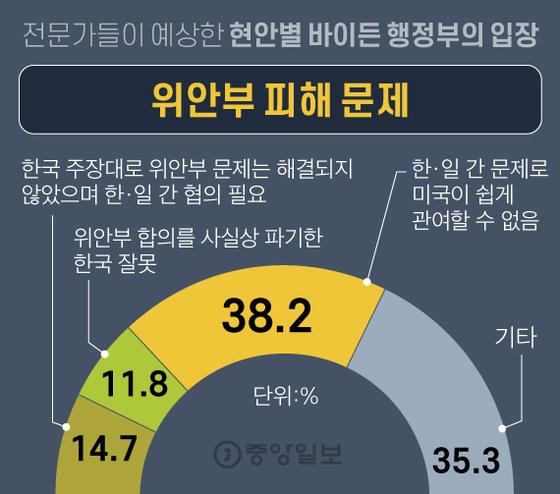"""""""바이든, 대북전단법 지지할 것"""" 0명…한·미관계 암초"""