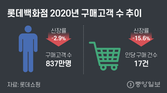 롯데백화점 2020년 구매고객 수 추이. 그래픽=김현서 kim.hyeonseo12@joongang.co.kr