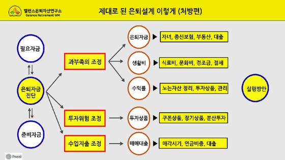 은퇴설계처방(개요). [자료 김진영]