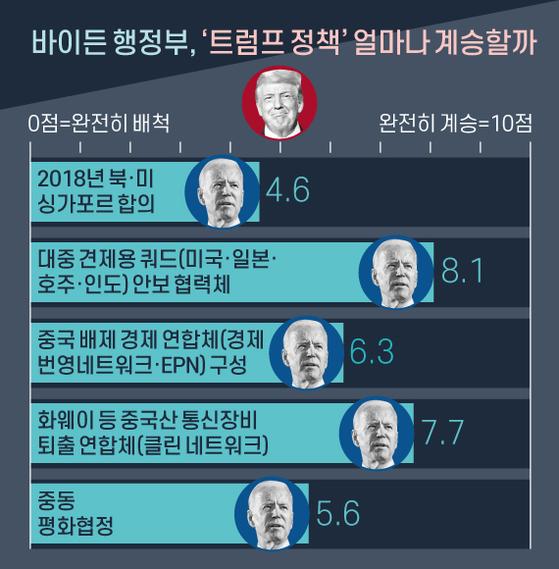 바이든 행정부, '트럼프 정책' 얼마나 계승할까. 그래픽=신재민 기자 shin.jaemin@joongang.co.kr