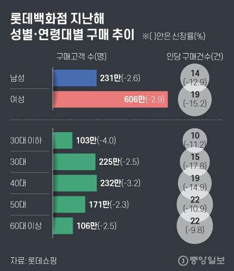 롯데백화점 지난해 성별·연령대별 구매 추이. 그래픽=김현서 kim.hyeonseo12@joongang.co.kr