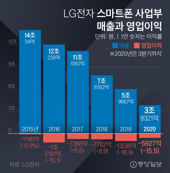 LG스마트폰매출과영업이익. 그래픽=김경진 기자 capkim@joongang.co.kr