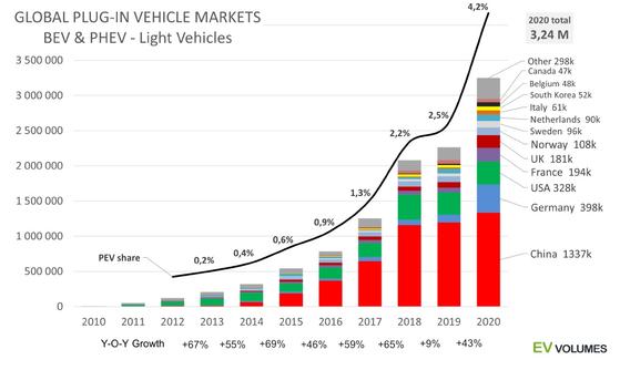 EV볼륨즈 집계, 2020 전기차 판매 데이터. 사진 EV볼륨즈