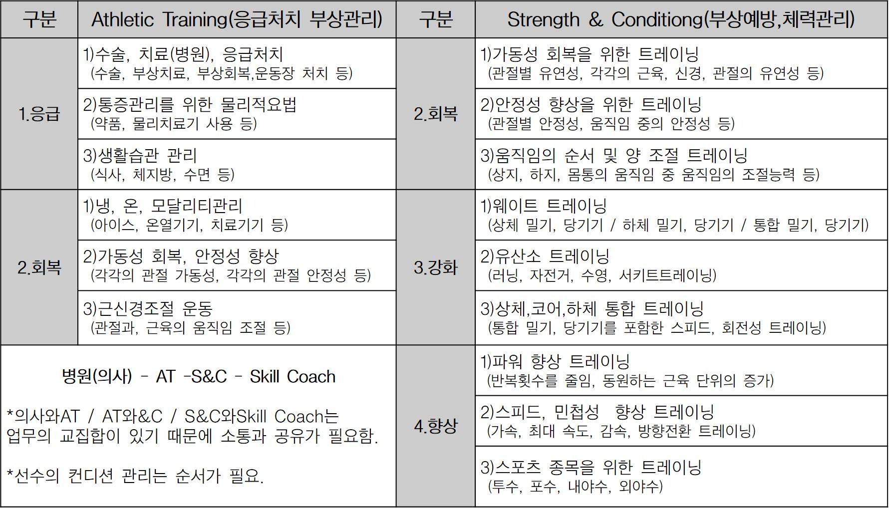 [더오래]메이저리그와 KBO의 선수 관리 차이점은