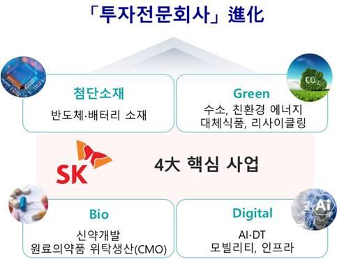 SK(주)가 4대 핵심 사업으로 꼽은 분야. SK그룹은 4대 핵심 사업을 중심으로 집중적으로 투자할 예정이다. 사진 SK
